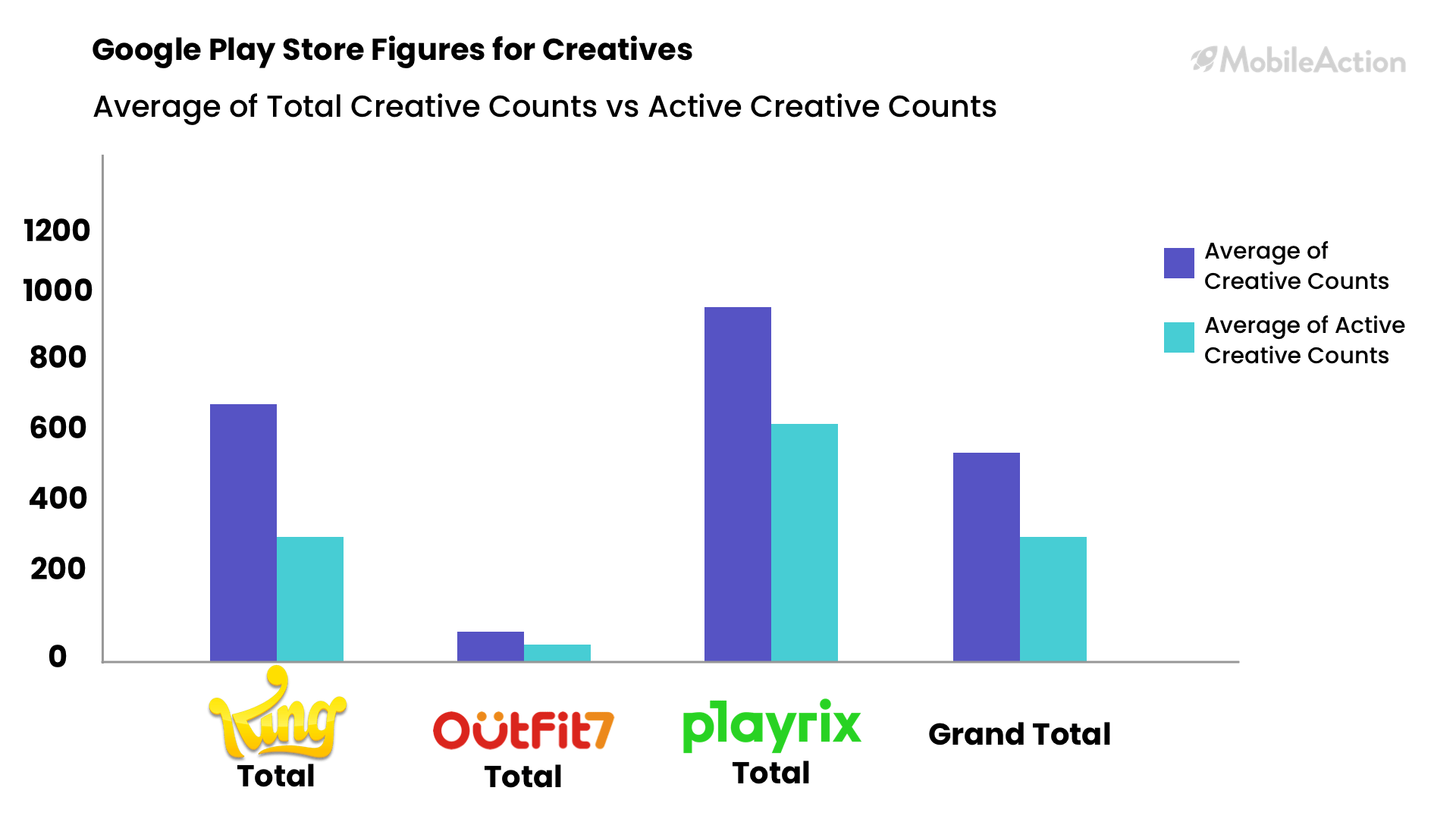 google play store creatives