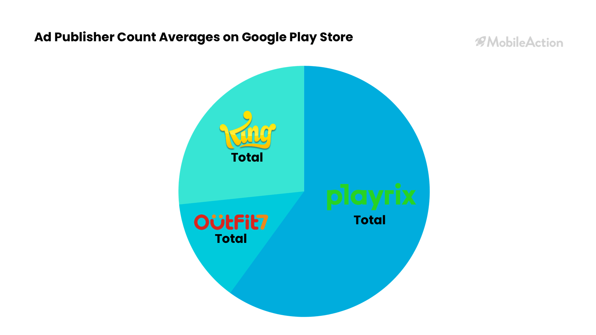 ad publisher count averages google play store