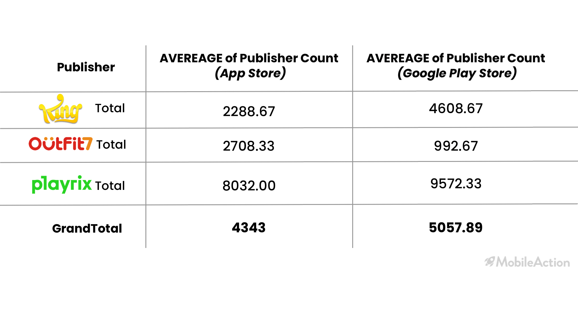 averages of ad publisher counts
