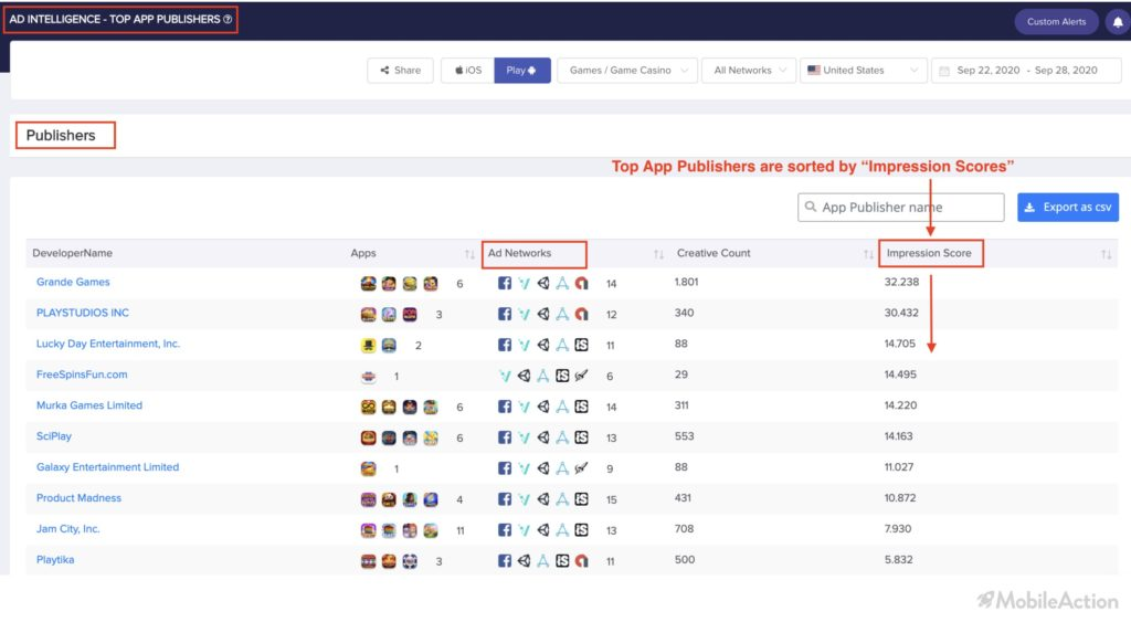 top app publishers impression scores