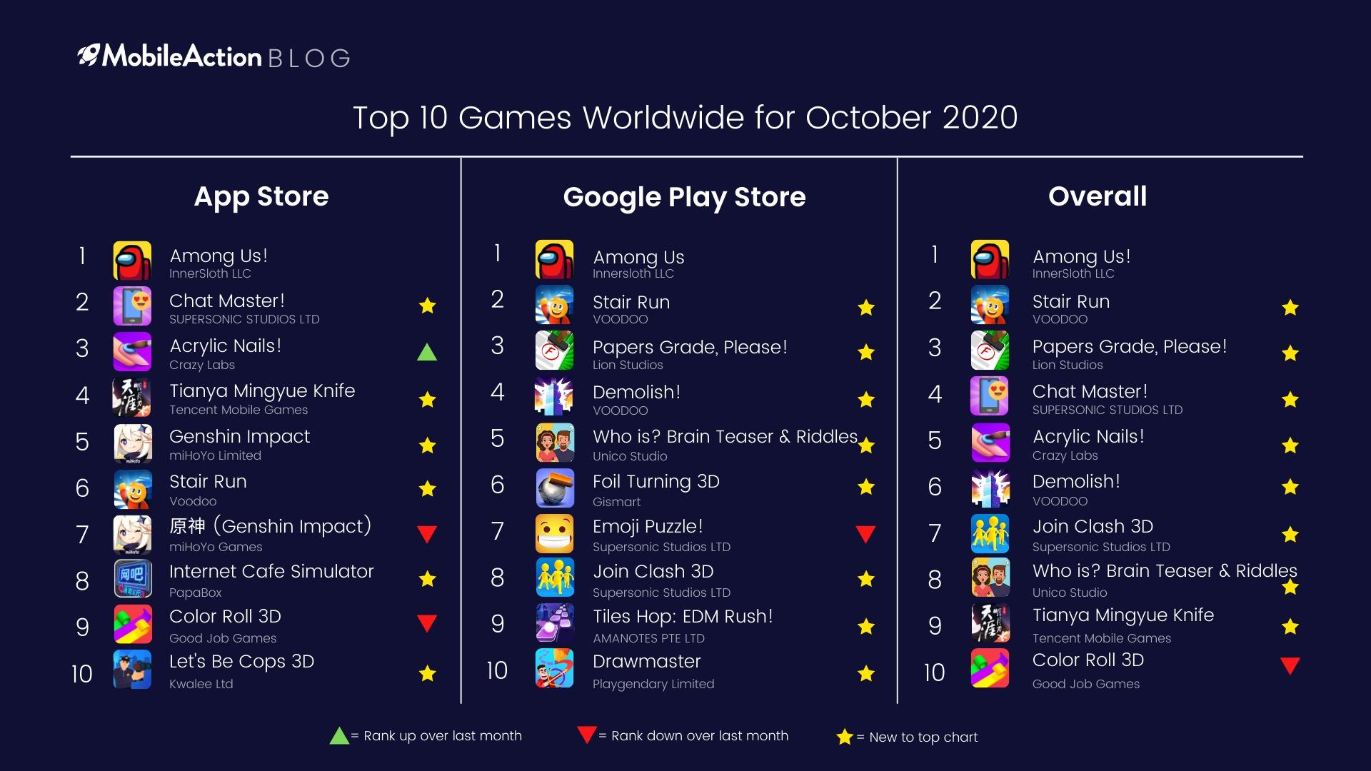 Top 10 Games Worldwide for October 2020
