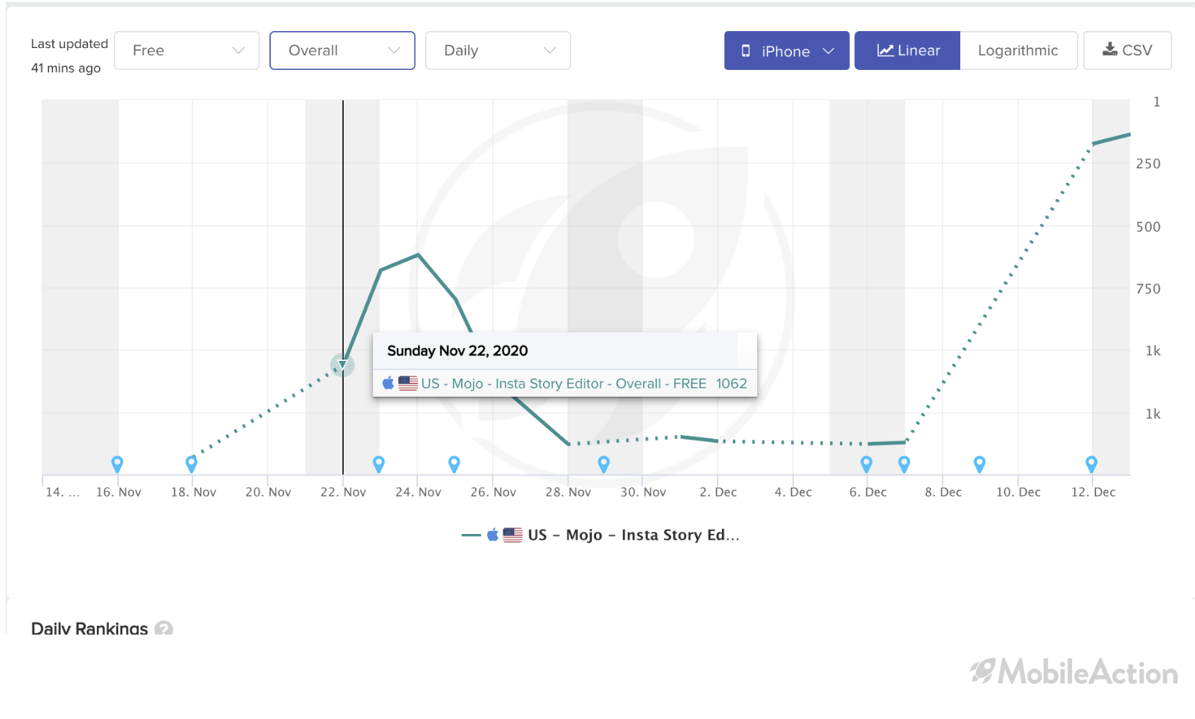 mojo downloads spikes
