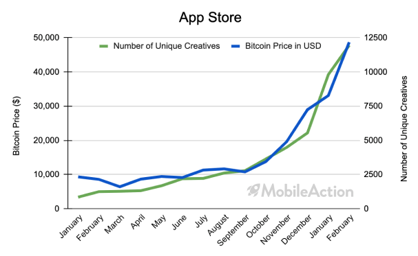 mobile app marketing ad intelligence app store bitcoin