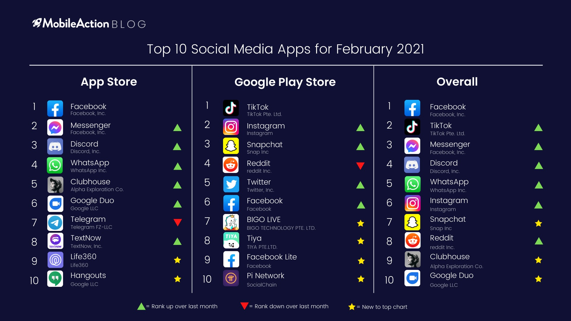 Top 25 Social Media Apps February 25   MobileAction Blog