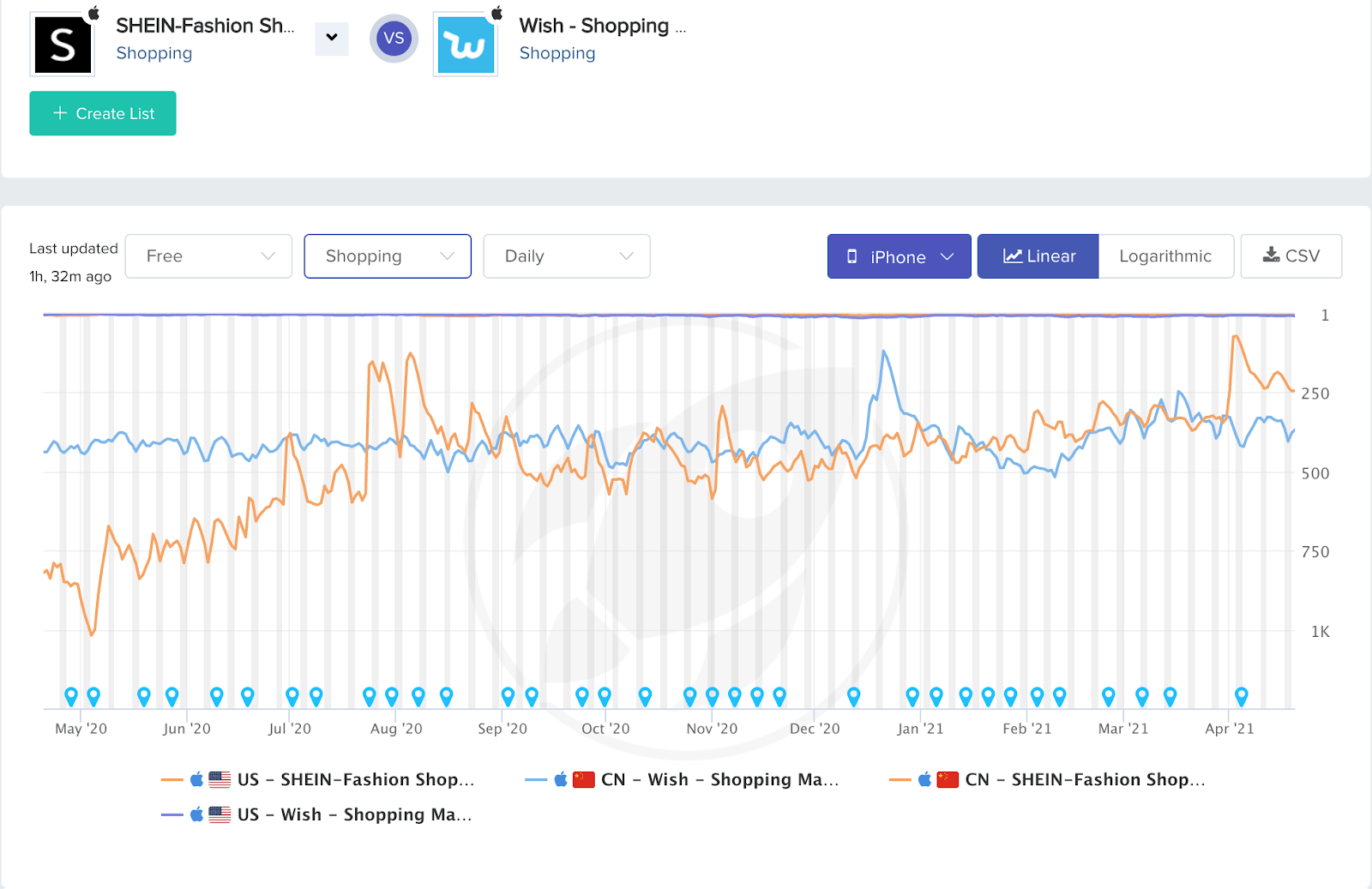 Top 10 Shopping Apps March 2021 SHEIN vs Wish category rankings