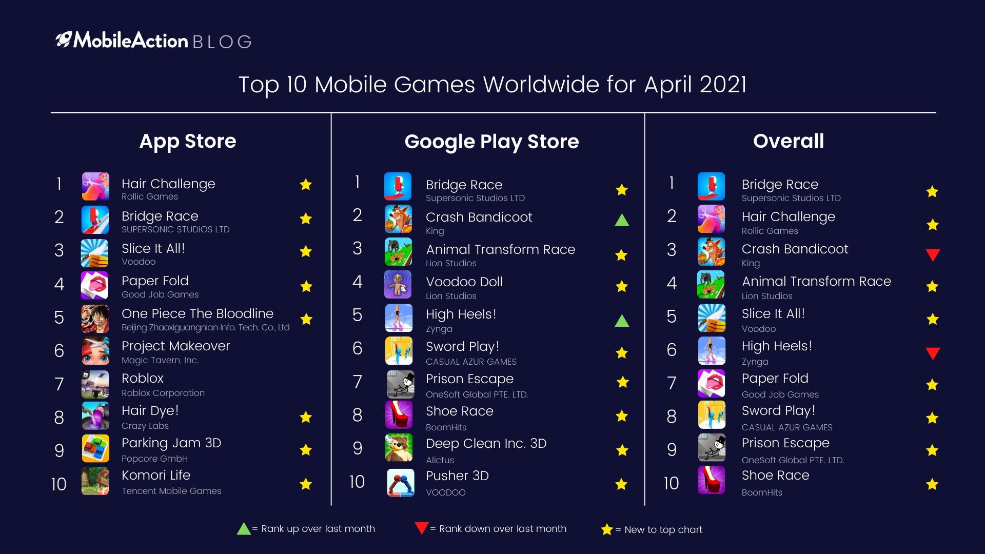 Top 10 Games April 2021 Worldwide
