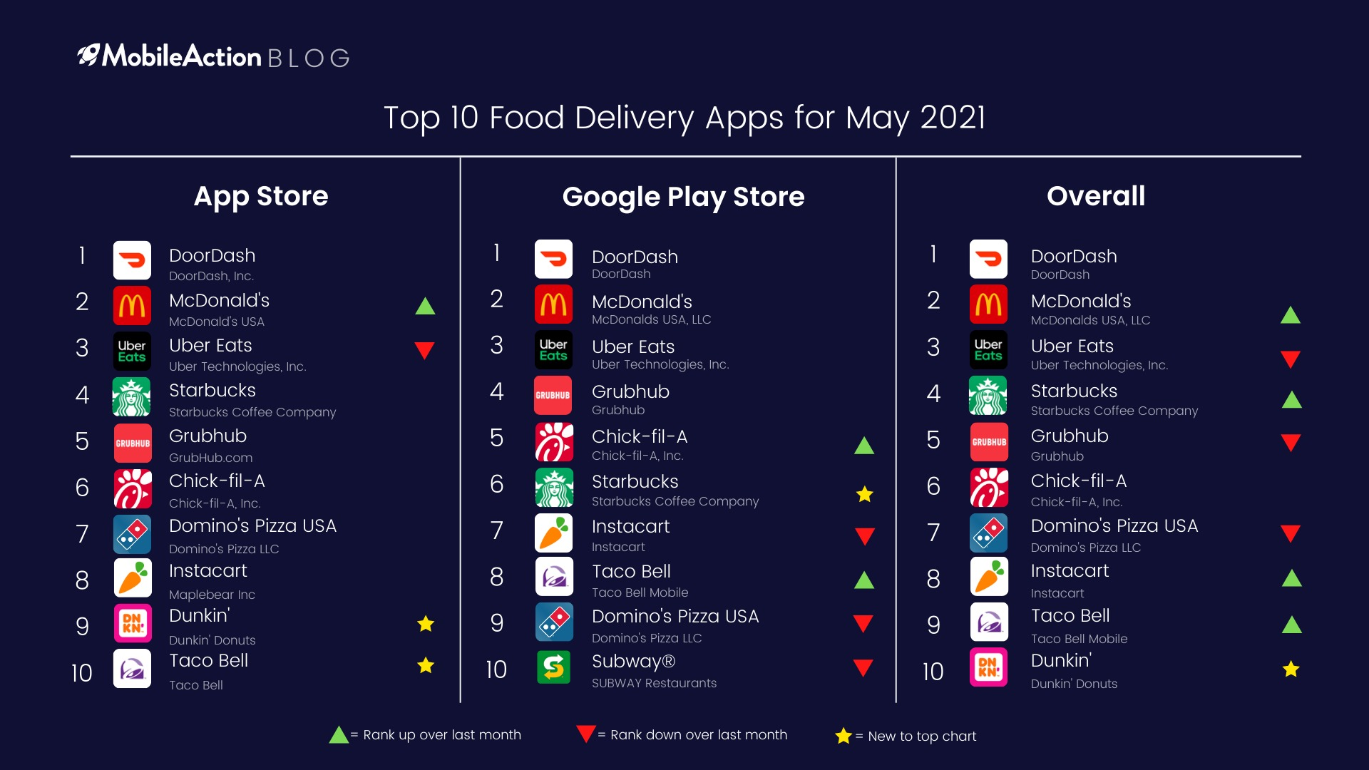 Top 10 Food Delivery Apps May 2021